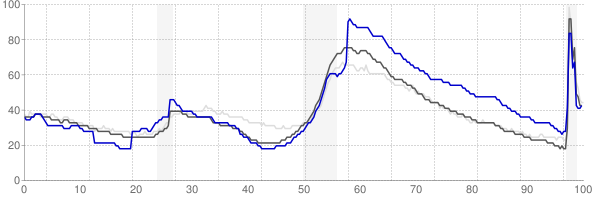 The Villages, Florida monthly unemployment rate chart